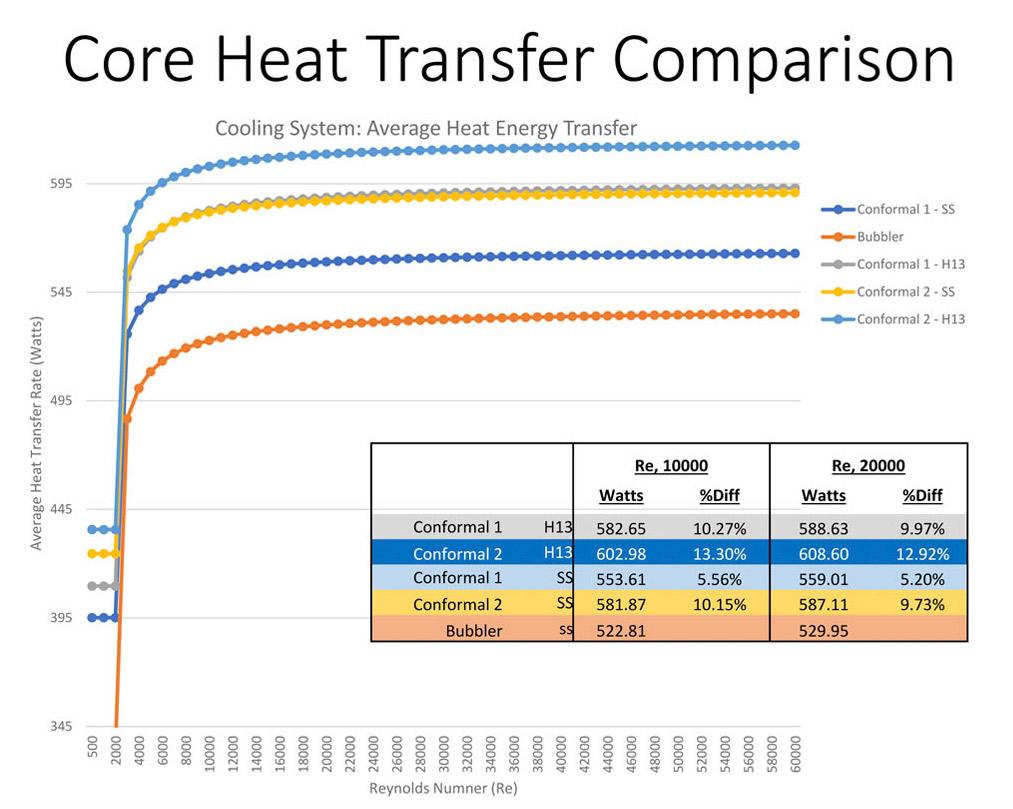Core Heat Transfer Comparison Chart
