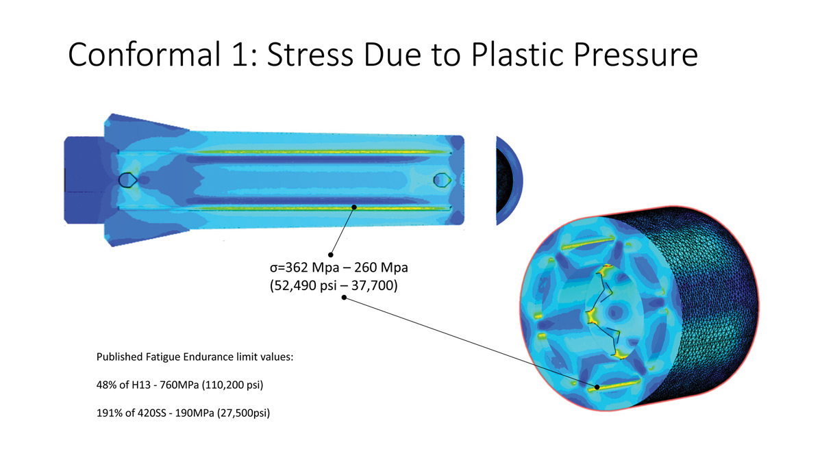 Stress Chart for Plastic Pressure